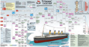 Cause Map Poster - The Titanic